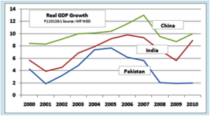 a gdp comparison of india and