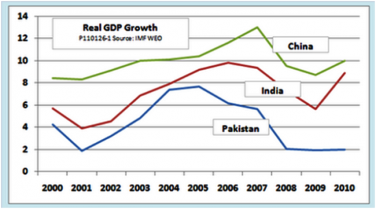 A graphical comparison of GDP of India, Pakistan And China.