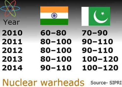 comparison of nuclear warheads of India and Pakistan