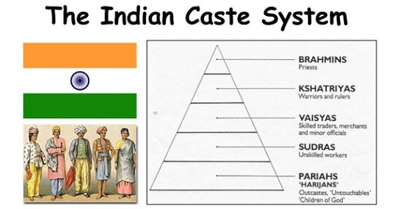 hinduism caste system A very rudimentary summary background the caste system in india is an important part of ancient hindu tradition and dates back to 1200 bce the term caste was first used by portuguese travelers who came to india in the 16th century.