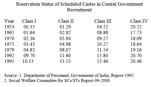 From the time Reservation was introduced in India, there has been increase in participation of people from SC/ST community