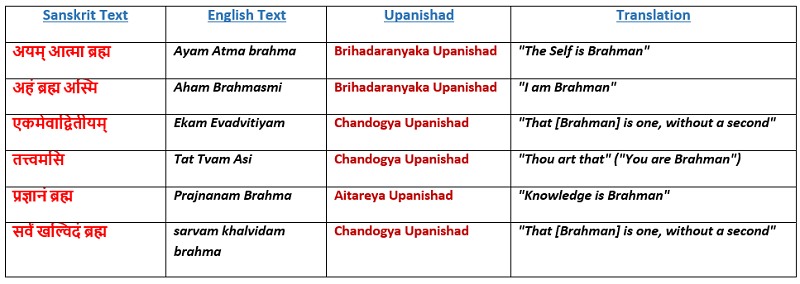 Defination of Brahman in Hinduism