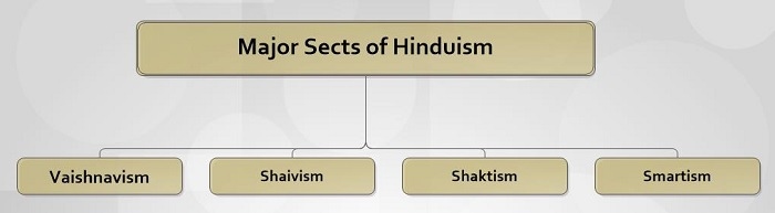 Major Sects of Hinduism