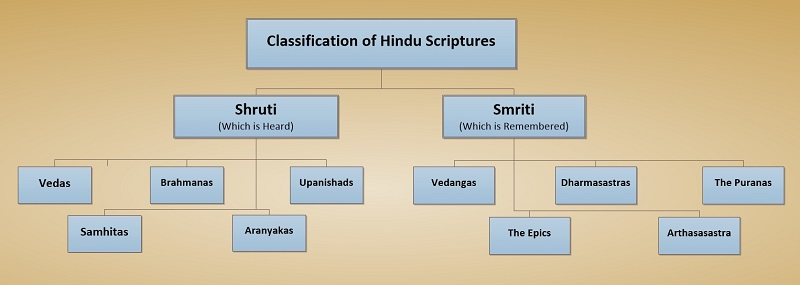 Classification of Religious Books of Hinduism