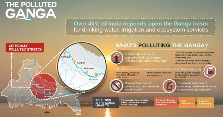 Most polluted Stretch of Ganges River