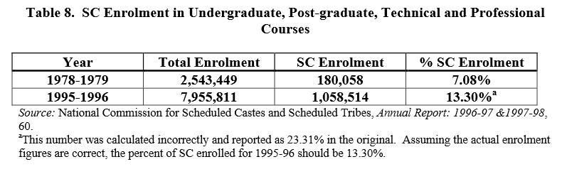 Representation of Students from SC/ST communities have doubled due to introduction of reservation in universities.