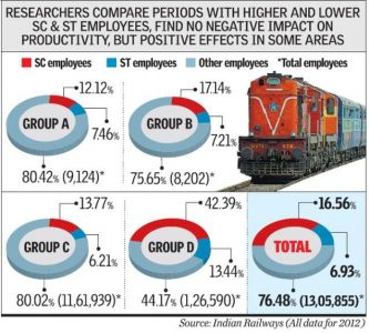 A study conducted on Indian Railways showed that there is no fall in overall productivity when reservation is introduced.