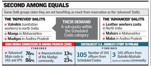 SC/ST people belonging from Urban area usually Grabs the advantage of reservation and it has created a Gap between people of same backward community.
