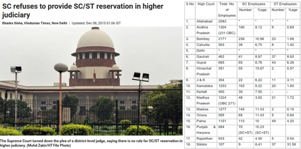 There is insufficient representation of people belonging from SC/ST category in judiciary. If this can be overcome a large number of issues can be handled.
