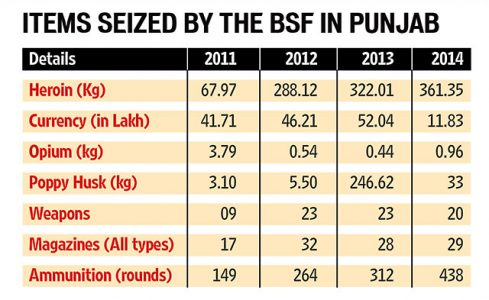 Border Security Force Plays an Important Role in Preventing Cross-Border Drug Trade. Image Source: Hindustantimes