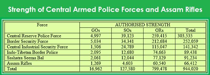 Strength of Border Security Force of India