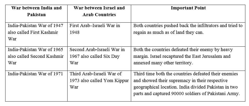 list of similarity between India and Israel