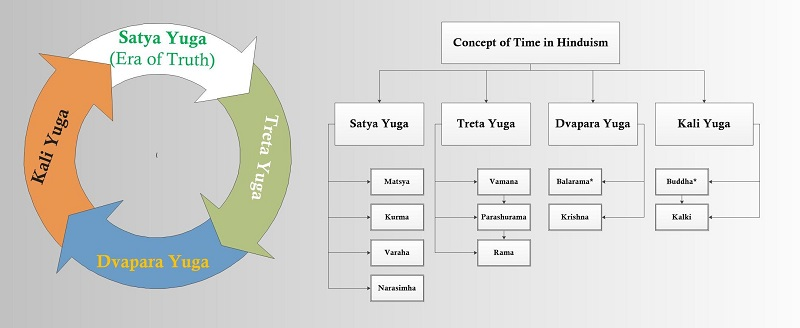 Concept of Time in Hinduism