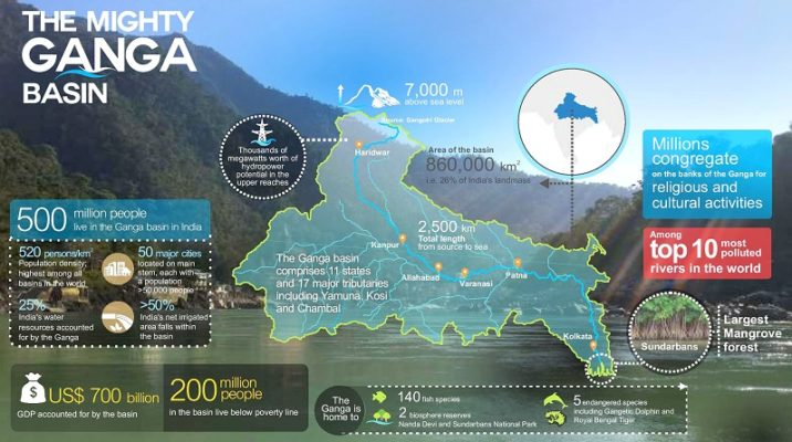 Importance of Ganges River in India