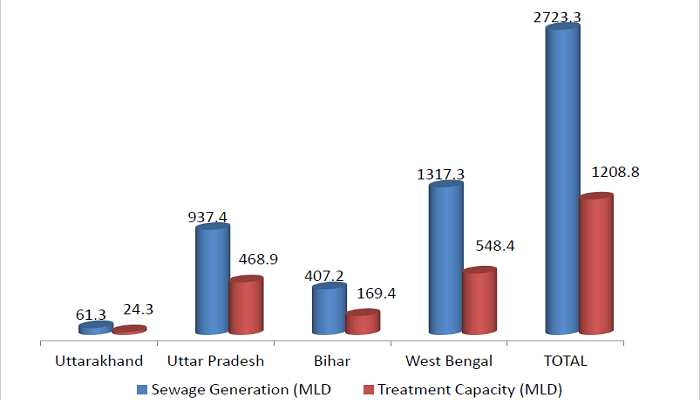 Sewage contribution to the Ganges River Pollution