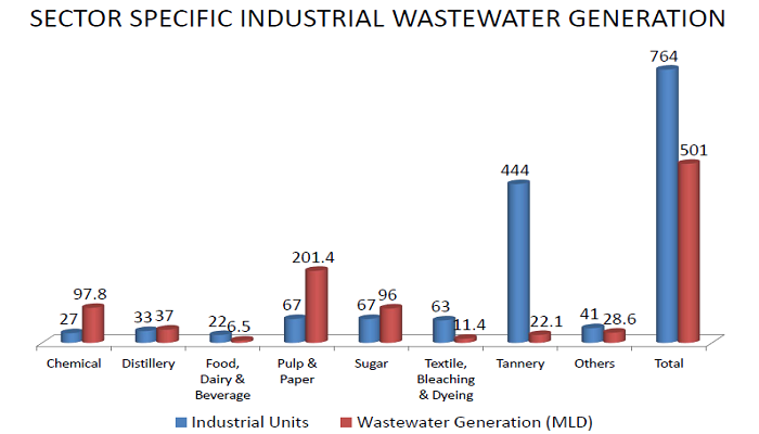 List of Industries causing Ganges River Pollution